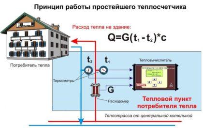 Схема принципа работы общедомового счетчика тепла