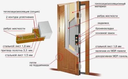 конструктив утеплённой двери