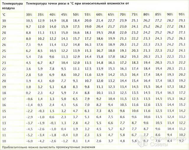Таблица определения точки росы в зависимости от % влажности и температуры воздуха