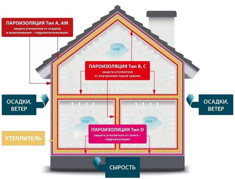 Наглядная картина применения в конструкциях различных типов изоляционных материалов