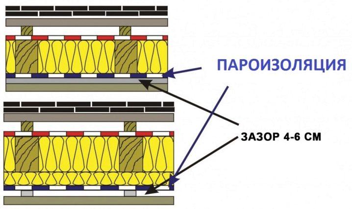 Пароизоляция и влаговетрозащита для холодного чердака: основы применения и монтажа